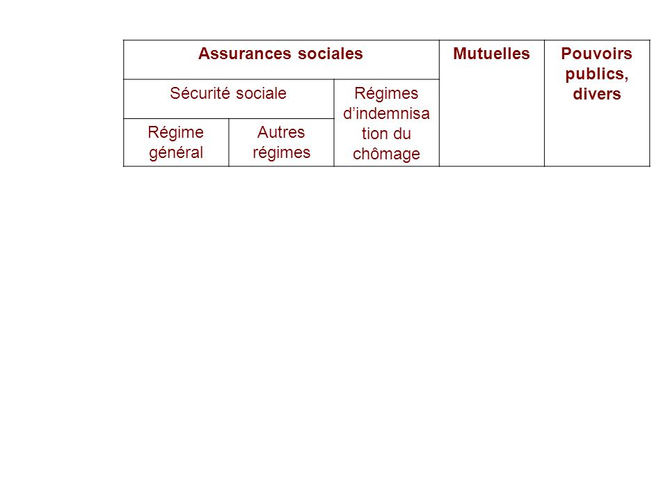 22/02/201448 Assurances socialesMutuellesPouvoirs publics, divers Sécurité socialeRégimes dindemnisa tion du chômage Régime général Autres régimes