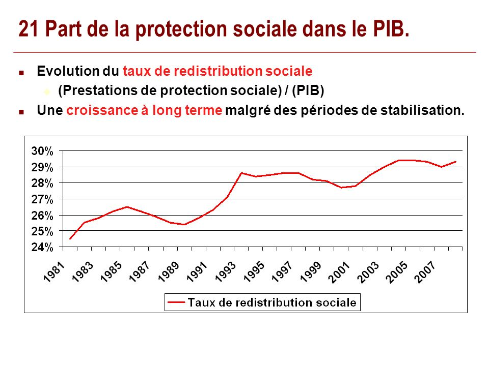 22/02/201450 21 Part de la protection sociale dans le PIB. Evolution du taux de redistribution sociale (Prestations de protection sociale) / (PIB) Une