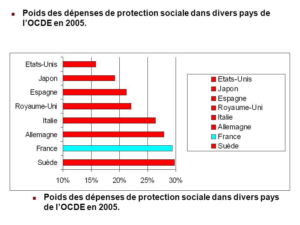 22/02/201451 Poids des dépenses de protection sociale dans divers pays de lOCDE en 2005.