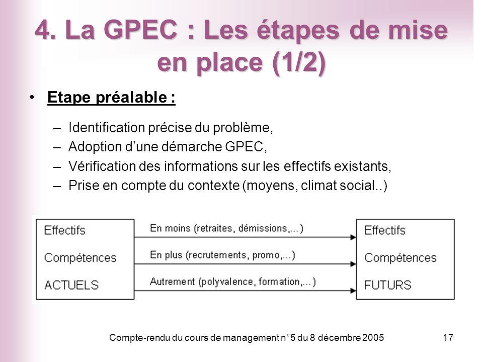 Compte-rendu du cours de management n°5 du 8 décembre 200517 4. La GPEC : Les étapes de mise en place (1/2) Etape préalable : –Identification précise