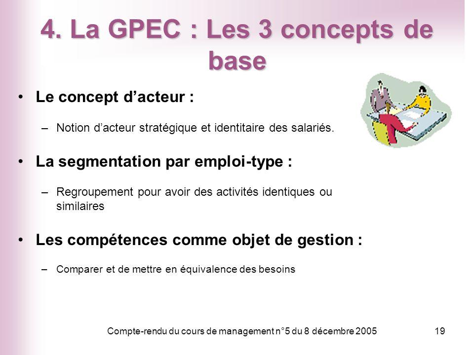Compte-rendu du cours de management n°5 du 8 décembre 200519 4. La GPEC : Les 3 concepts de base Le concept dacteur : –Notion dacteur stratégique et i