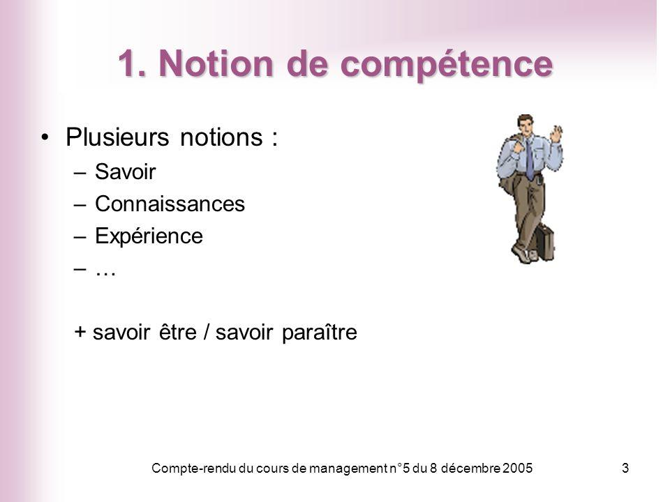 Compte-rendu du cours de management n°5 du 8 décembre 20053 1. Notion de compétence Plusieurs notions : –Savoir –Connaissances –Expérience –…–… + savo