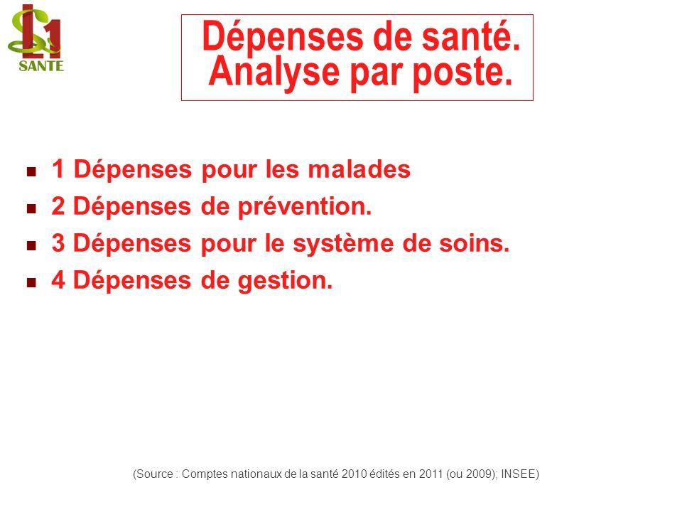 Dépenses de santé. Analyse par poste. 1 Dépenses pour les malades 2 Dépenses de prévention. 3 Dépenses pour le système de soins. 4 Dépenses de gestion