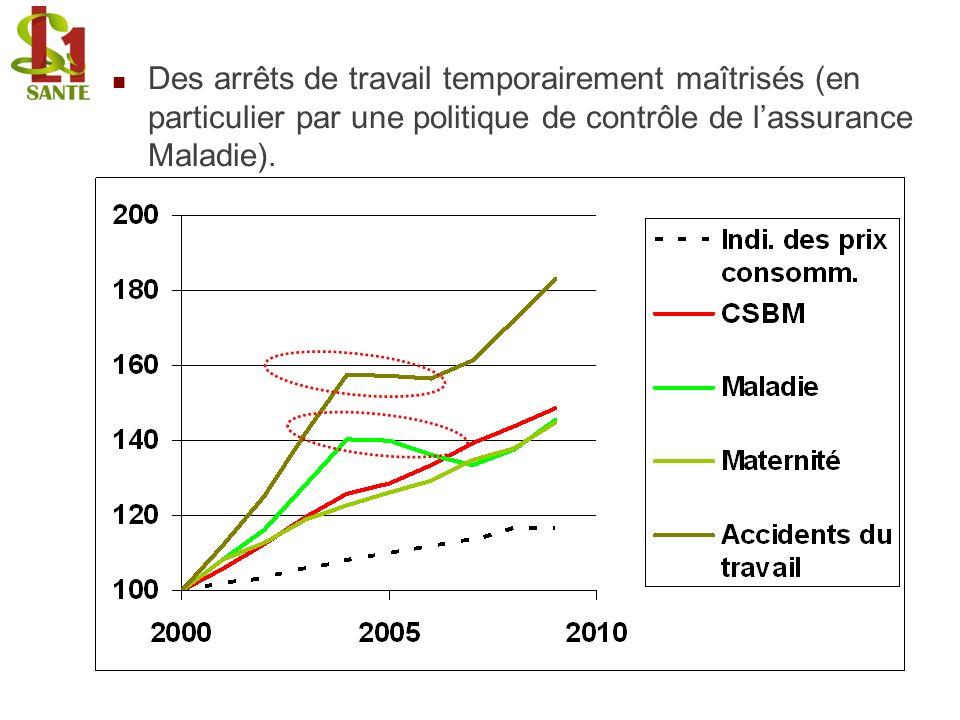 Des arrêts de travail temporairement maîtrisés (en particulier par une politique de contrôle de lassurance Maladie).
