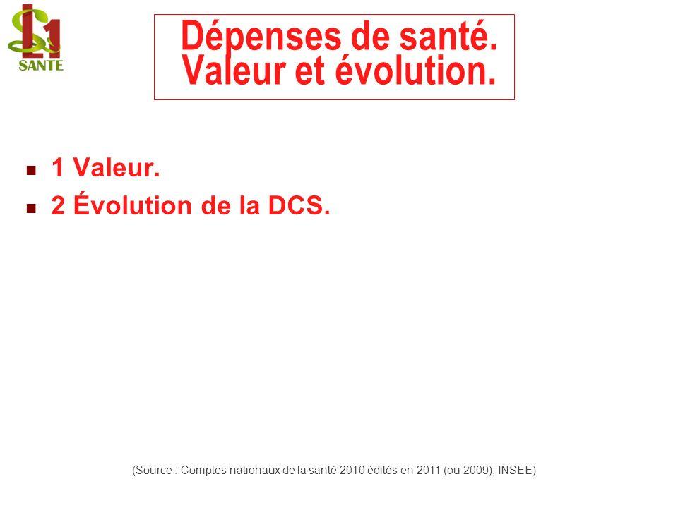 Dépenses de santé. Valeur et évolution. 1 Valeur. 2 Évolution de la DCS. (Source : Comptes nationaux de la santé 2010 édités en 2011 (ou 2009); INSEE)