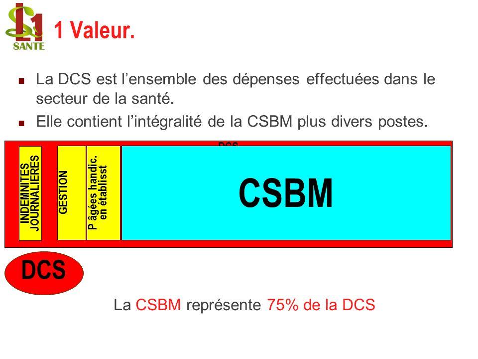 1 Valeur. La DCS est lensemble des dépenses effectuées dans le secteur de la santé. Elle contient lintégralité de la CSBM plus divers postes. La CSBM