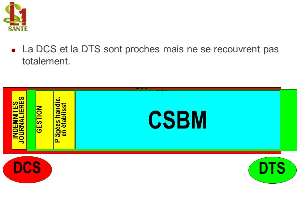 La DCS et la DTS sont proches mais ne se recouvrent pas totalement. DCS DTS CSBM GESTIONP âgées handic. en établisst INDEMNITES JOURNALIERES DTS DCS
