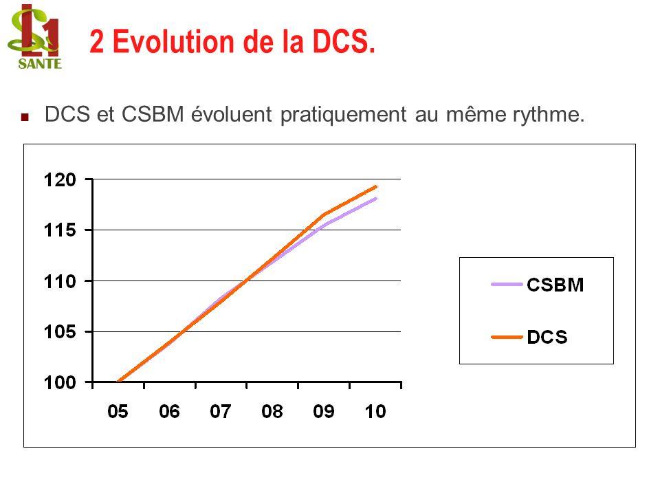 2 Evolution de la DCS. DCS et CSBM évoluent pratiquement au même rythme.