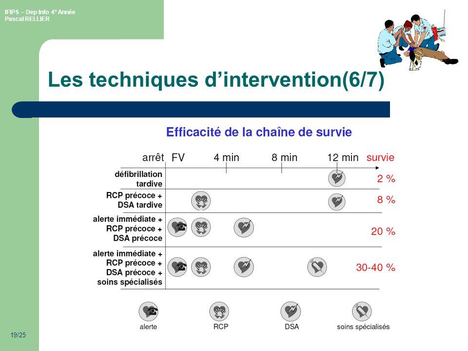 IFIPS – Dep Info 4° Année Pascal RELLIER 19/25 Les techniques dintervention(6/7)
