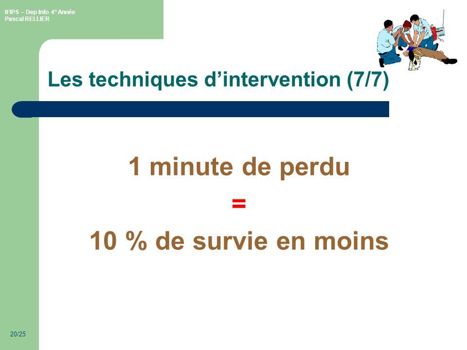 IFIPS – Dep Info 4° Année Pascal RELLIER 20/25 Les techniques dintervention (7/7) 1 minute de perdu = 10 % de survie en moins