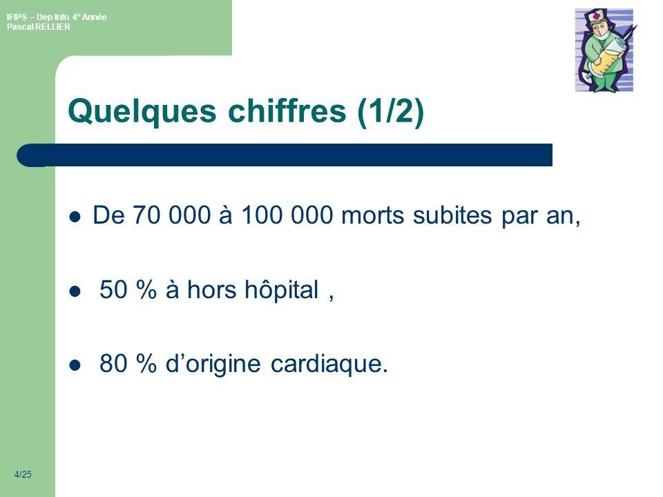 IFIPS – Dep Info 4° Année Pascal RELLIER 4/25 Quelques chiffres (1/2) De 70 000 à 100 000 morts subites par an, 50 % à hors hôpital, 80 % dorigine cardiaque.
