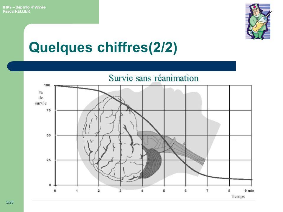 IFIPS – Dep Info 4° Année Pascal RELLIER 5/25 Quelques chiffres(2/2) Survie sans réanimation