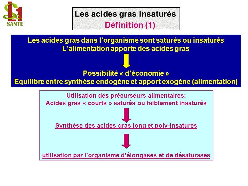 Utilisation des précurseurs alimentaires: Acides gras « courts » saturés ou faiblement insaturés Synthèse des acides gras long et poly-insaturés utili