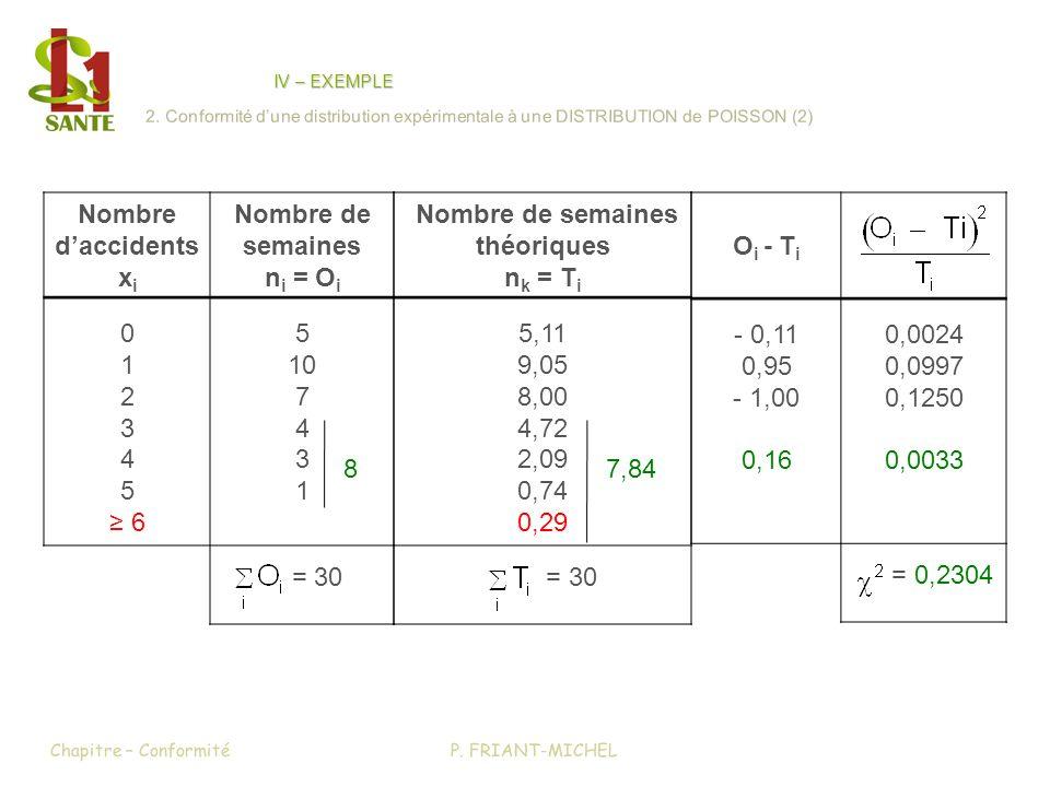 P. FRIANT-MICHELChapitre – Conformité IV – EXEMPLE 2. Conformité dune distribution expérimentale à une DISTRIBUTION de POISSON (2) Nombre daccidents x
