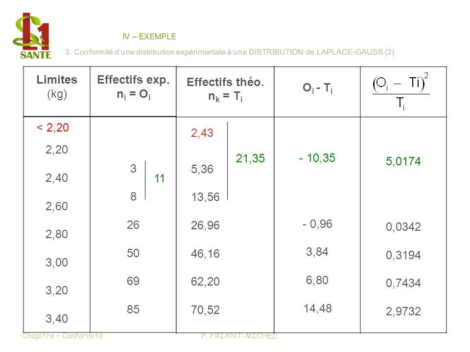 P. FRIANT-MICHELChapitre – Conformité IV – EXEMPLE 3. Conformité dune distribution expérimentale à une DISTRIBUTION de LAPLACE-GAUSS (2) Limites (kg)