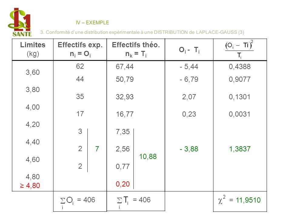 Limites (kg) Effectifs exp. n i = O i 3,60 3,80 4,00 4,20 4,40 4,60 4,80 62 44 35 17 3 2 = 406 Effectifs théo. n k = T i 67,44 50,79 32,93 16,77 7,35
