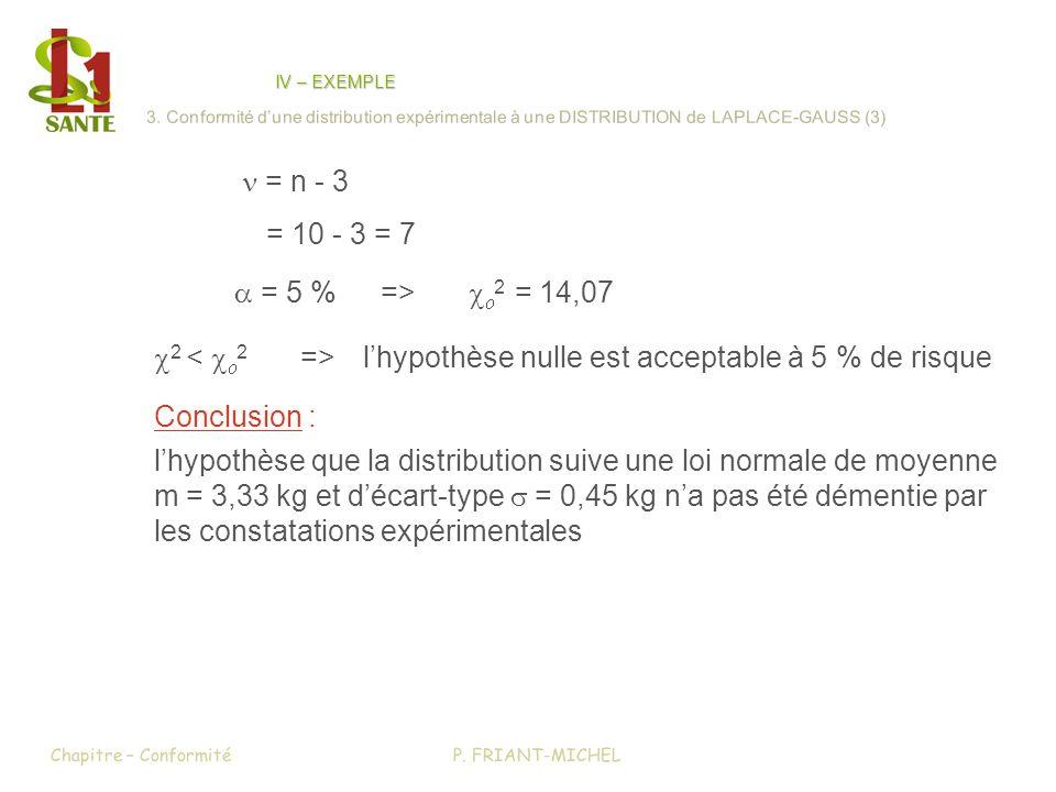 2 lhypothèse nulle est acceptable à 5 % de risque = n - 3 = 10 - 3 = 7 = 5 %=> 2 = 14,07 Conclusion : lhypothèse que la distribution suive une loi nor