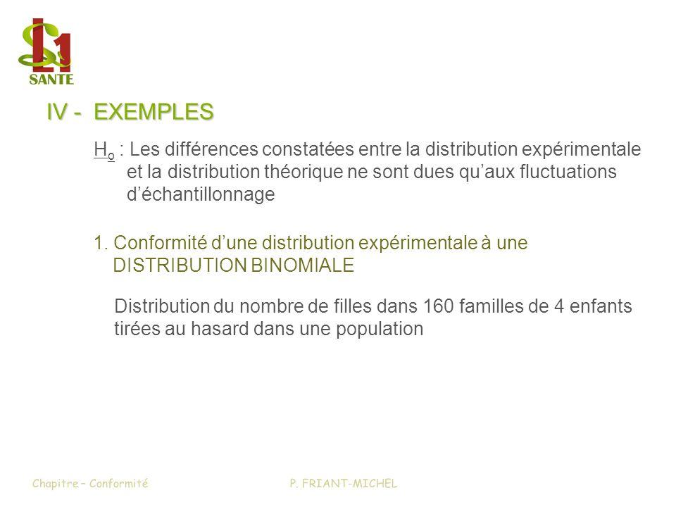 IV - EXEMPLES H o : Les différences constatées entre la distribution expérimentale et la distribution théorique ne sont dues quaux fluctuations déchan