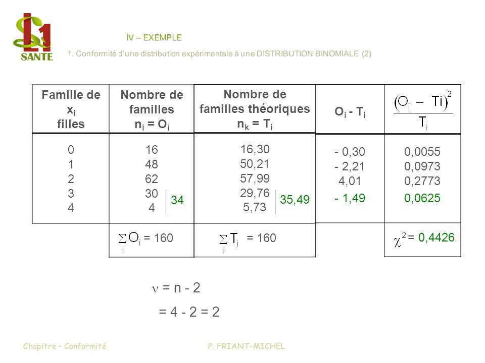 P. FRIANT-MICHELChapitre – Conformité IV – EXEMPLE 1. Conformité dune distribution expérimentale à une DISTRIBUTION BINOMIALE (2) Famille de x i fille