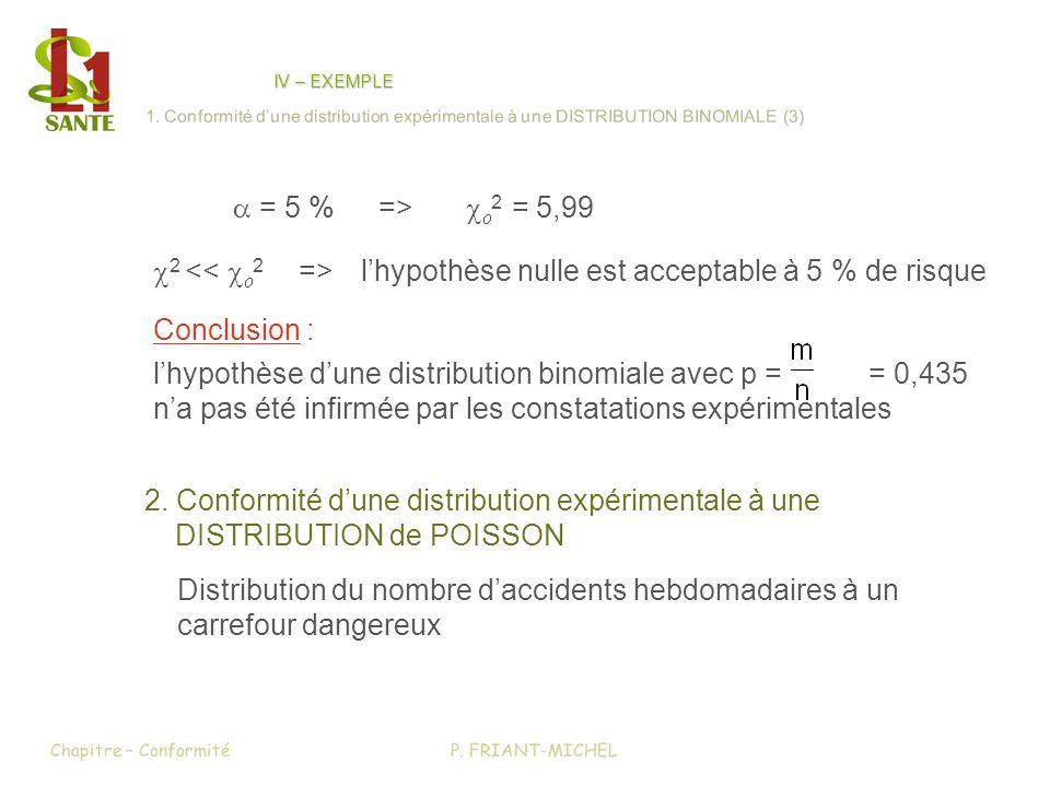 Distribution du nombre daccidents hebdomadaires à un carrefour dangereux 2 lhypothèse nulle est acceptable à 5 % de risque = 5 %=> 2 = 5,99 2. Conform