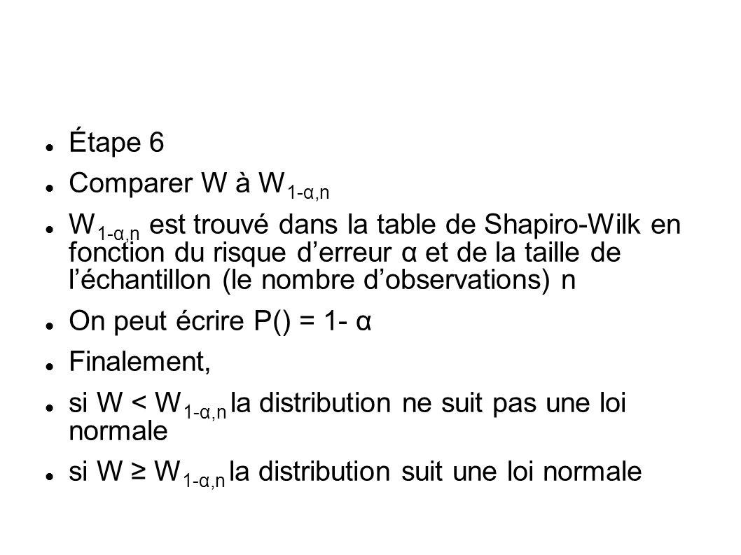 Étape 6 Comparer W à W 1-α,n W 1-α,n est trouvé dans la table de Shapiro-Wilk en fonction du risque derreur α et de la taille de léchantillon (le nomb