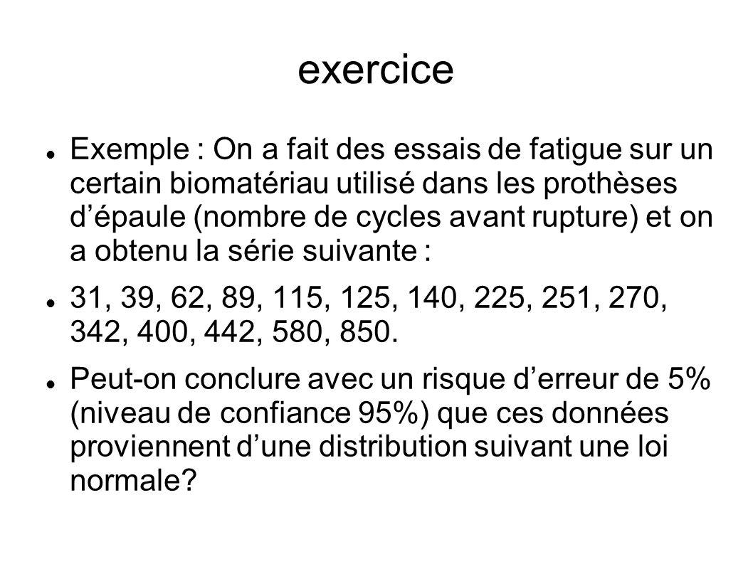 exercice Exemple : On a fait des essais de fatigue sur un certain biomatériau utilisé dans les prothèses dépaule (nombre de cycles avant rupture) et o