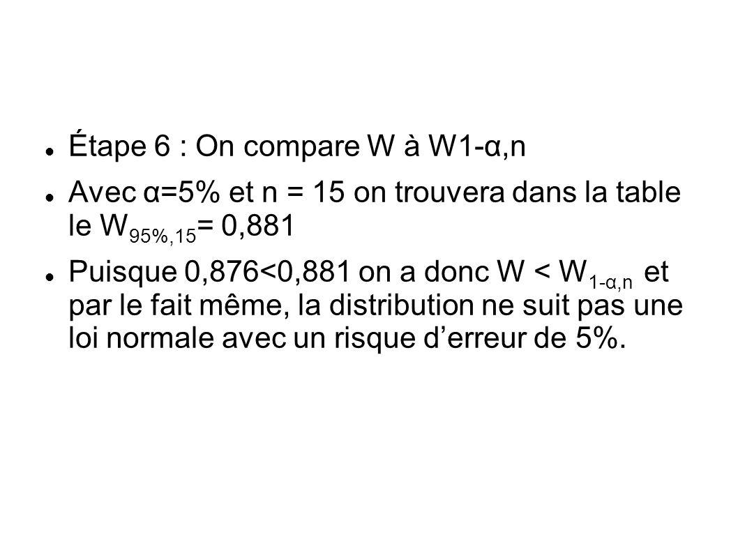 Étape 6 : On compare W à W1-α,n Avec α=5% et n = 15 on trouvera dans la table le W 95%,15 = 0,881 Puisque 0,876<0,881 on a donc W < W 1-α,n et par le