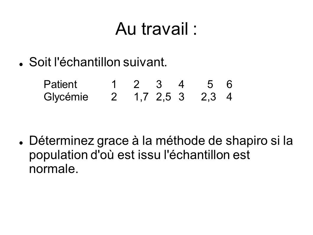 Au travail : Soit l'échantillon suivant. Déterminez grace à la méthode de shapiro si la population d'où est issu l'échantillon est normale. Patient 1