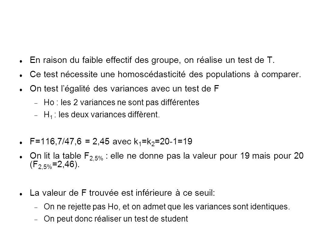 En raison du faible effectif des groupe, on réalise un test de T. Ce test nécessite une homoscédasticité des populations à comparer. On test légalité