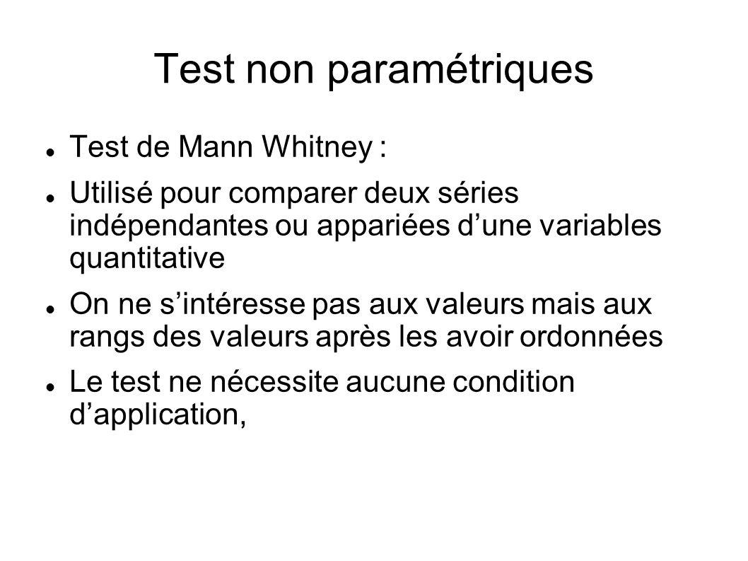 Test non paramétriques Test de Mann Whitney : Utilisé pour comparer deux séries indépendantes ou appariées dune variables quantitative On ne sintéress