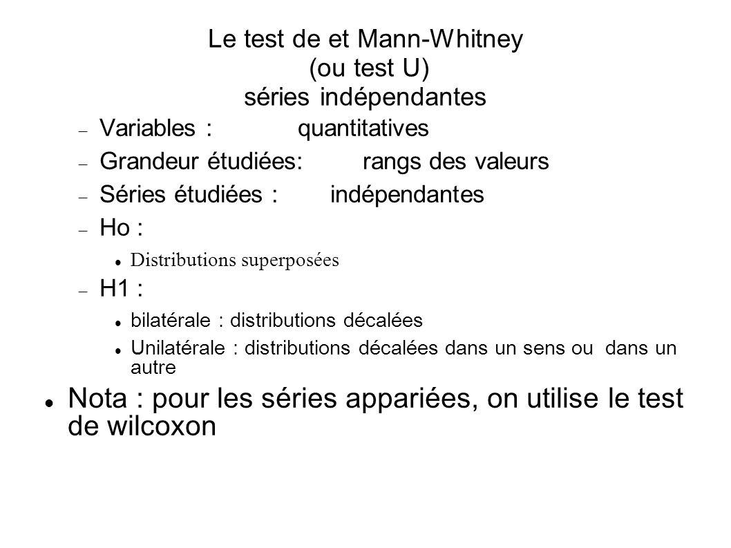 Le test de et Mann-Whitney (ou test U) séries indépendantes Variables :quantitatives Grandeur étudiées:rangs des valeurs Séries étudiées :indépendante