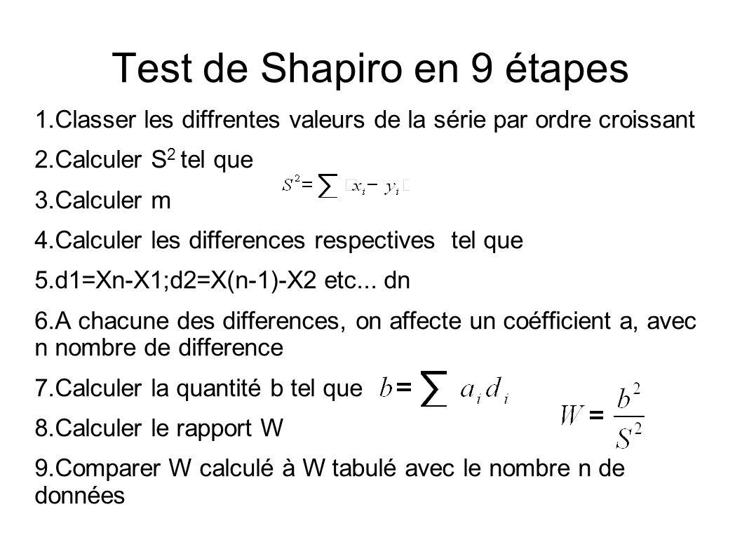 Test de Shapiro en 9 étapes 1.Classer les diffrentes valeurs de la série par ordre croissant 2.Calculer S 2 tel que 3.Calculer m 4.Calculer les differ