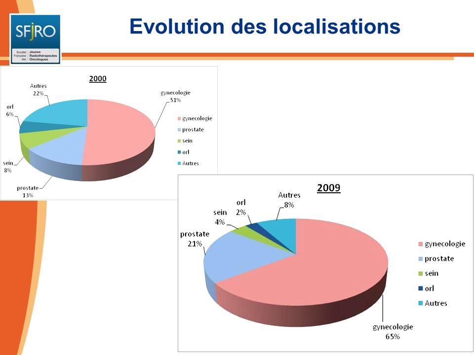 Localisations 2009