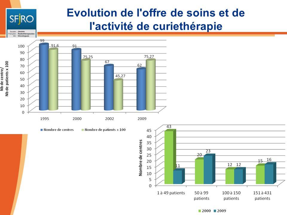 Répartition des centres de curiethérapie et des patients en 2009