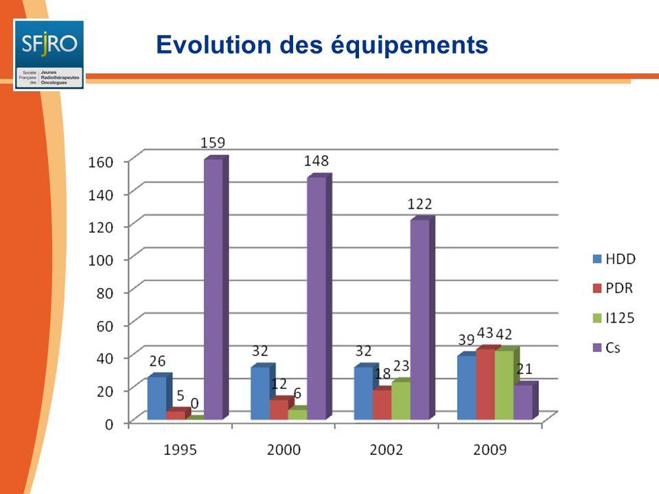 Evolution des techniques utilisées en France