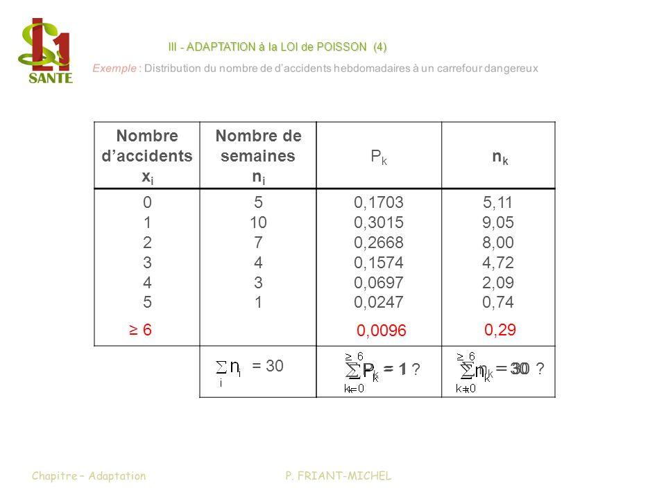 P. FRIANT-MICHELChapitre – Adaptation Exemple : Distribution du nombre de daccidents hebdomadaires à un carrefour dangereux Nombre daccidents x i Nomb