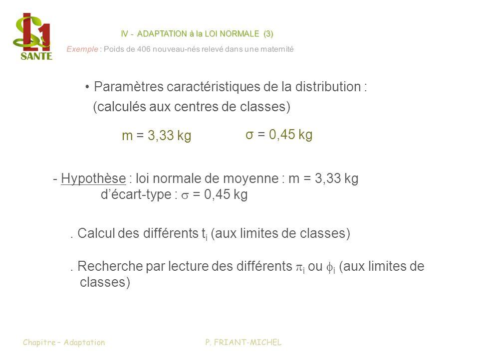 . Calcul des différents t i (aux limites de classes) m = 3,33 kg σ = 0,45 kg. Recherche par lecture des différents i ou i (aux limites de classes) - H