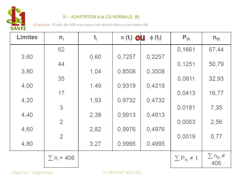 titi (t i ) 0,60 1,04 1,49 1,93 2,38 2,82 3,27 0,7257 0,8508 0,9319 0,9732 0,9913 0,9976 0,9995 0,2257 0,3508 0,4319 0,4732 0,4913 0,4976 0,4995 P. FR
