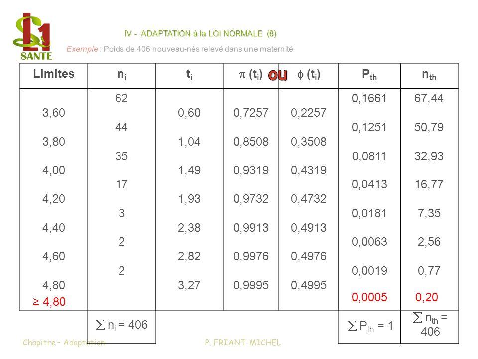 P. FRIANT-MICHELChapitre – Adaptation Exemple : Poids de 406 nouveau-nés relevé dans une maternité titi (t i ) 0,60 1,04 1,49 1,93 2,38 2,82 3,27 0,72