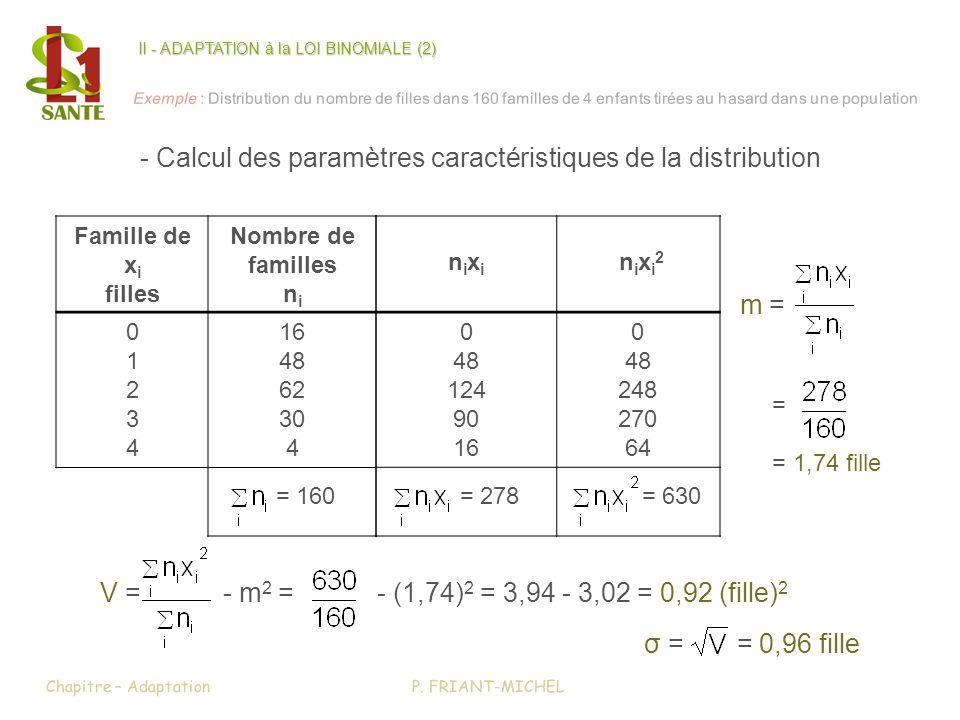 P. FRIANT-MICHELChapitre – Adaptation Famille de x i filles Nombre de familles n i 0123401234 16 48 62 30 4 = 160 nixinixi n i x i 2 0 48 124 90 16 0