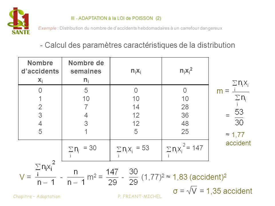 Nombre daccidents x i Nombre de semaines n i 012345012345 5 10 7 4 3 1 = 30 nixinixi n i x i 2 0 10 14 12 5 0 10 28 36 48 25 = 53 = 147 m = P. FRIANT-