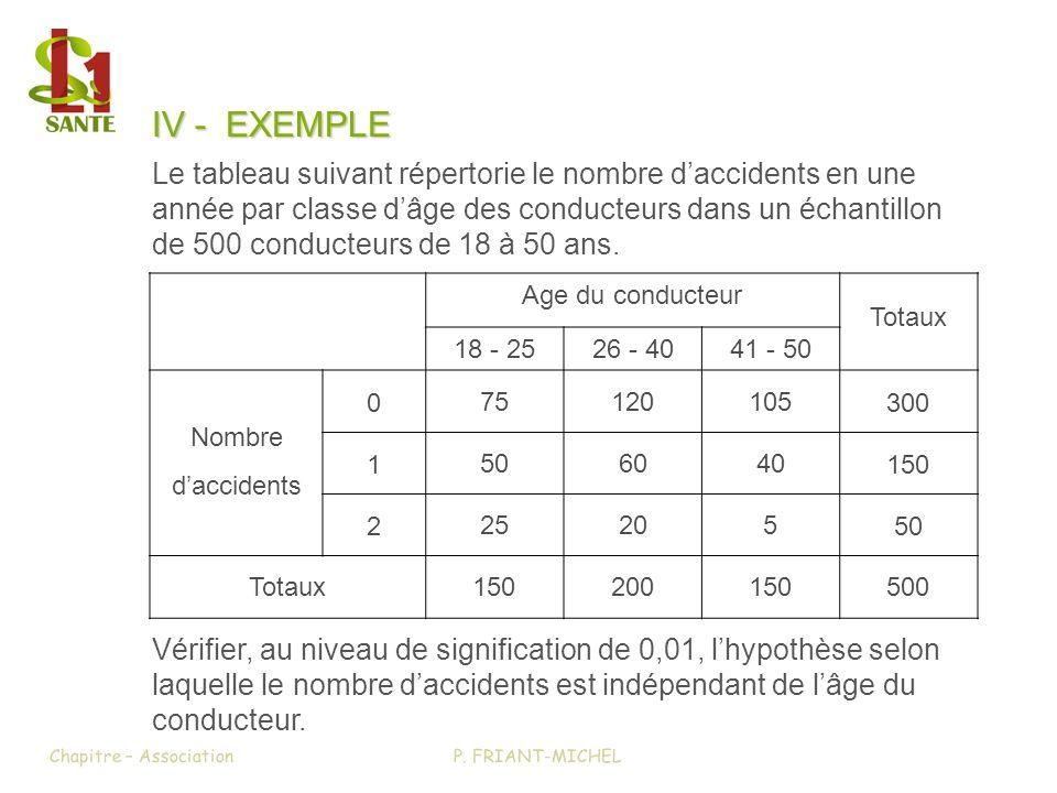 IV - EXEMPLE Le tableau suivant répertorie le nombre daccidents en une année par classe dâge des conducteurs dans un échantillon de 500 conducteurs de