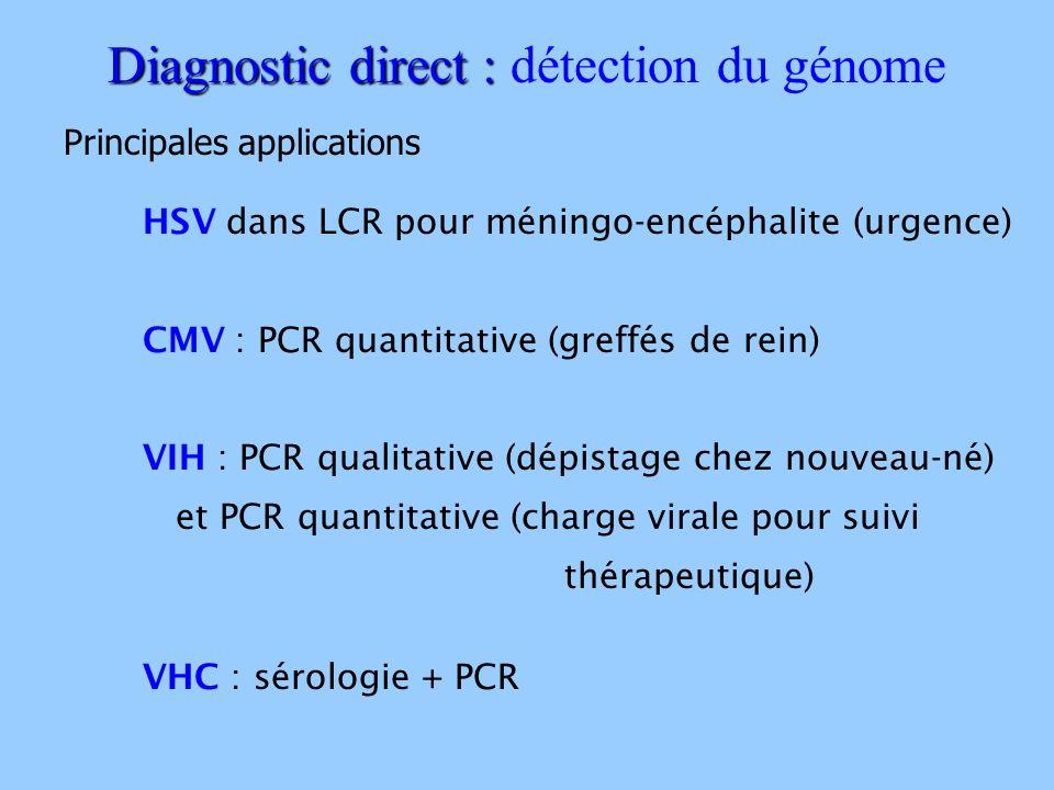 HSV dans LCR pour méningo-encéphalite (urgence) CMV : PCR quantitative (greffés de rein) VIH : PCR qualitative (dépistage chez nouveau-né) et PCR quan