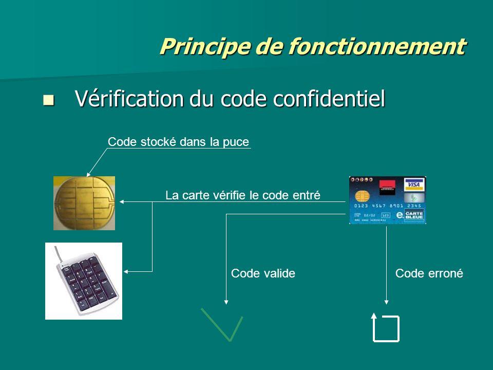 Principe de fonctionnement Vérification du code confidentiel Vérification du code confidentiel Code stocké dans la puce La carte vérifie le code entré