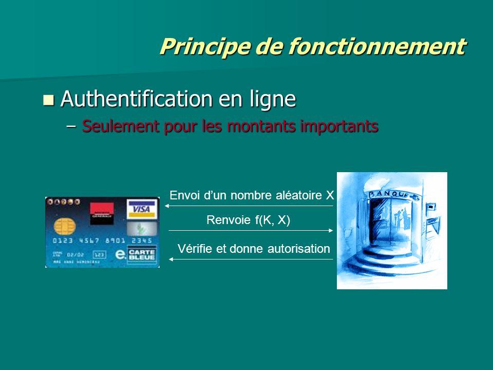 Principe de fonctionnement Authentification en ligne Authentification en ligne –Seulement pour les montants importants Envoi dun nombre aléatoire X Re
