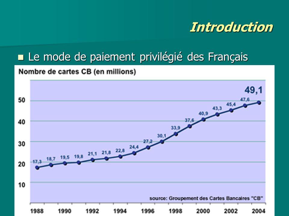 Introduction Le mode de paiement privilégié des Français Le mode de paiement privilégié des Français