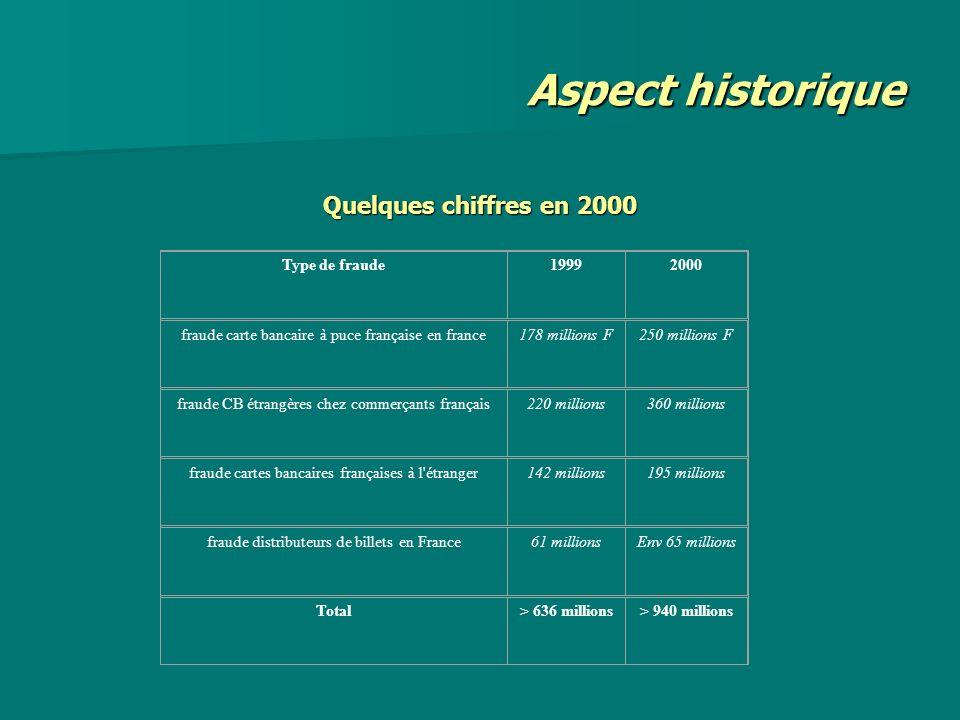 Quelques chiffres en 2000 Type de fraude19992000 fraude carte bancaire à puce française en france178 millions F250 millions F fraude CB étrangères che