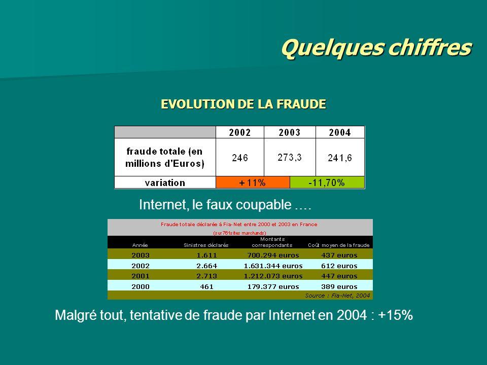EVOLUTION DE LA FRAUDE Quelques chiffres Internet, le faux coupable …. Malgré tout, tentative de fraude par Internet en 2004 : +15%