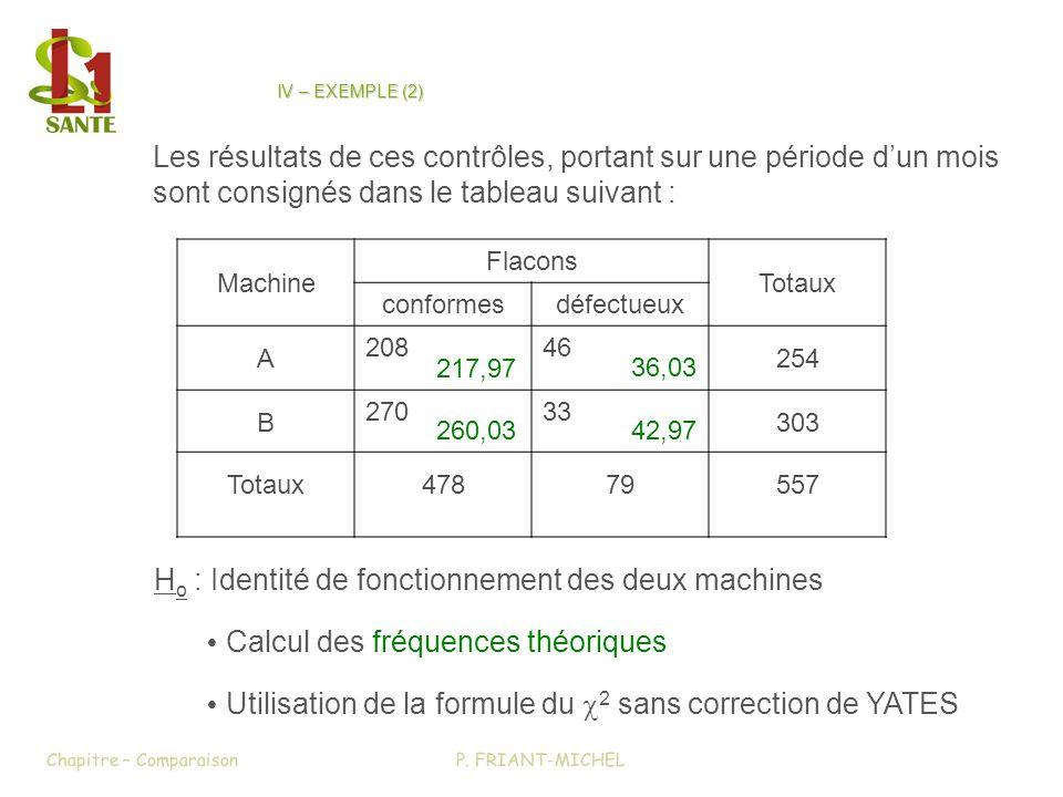 H o : Identité de fonctionnement des deux machines Calcul des fréquences théoriques Utilisation de la formule du 2 sans correction de YATES P.