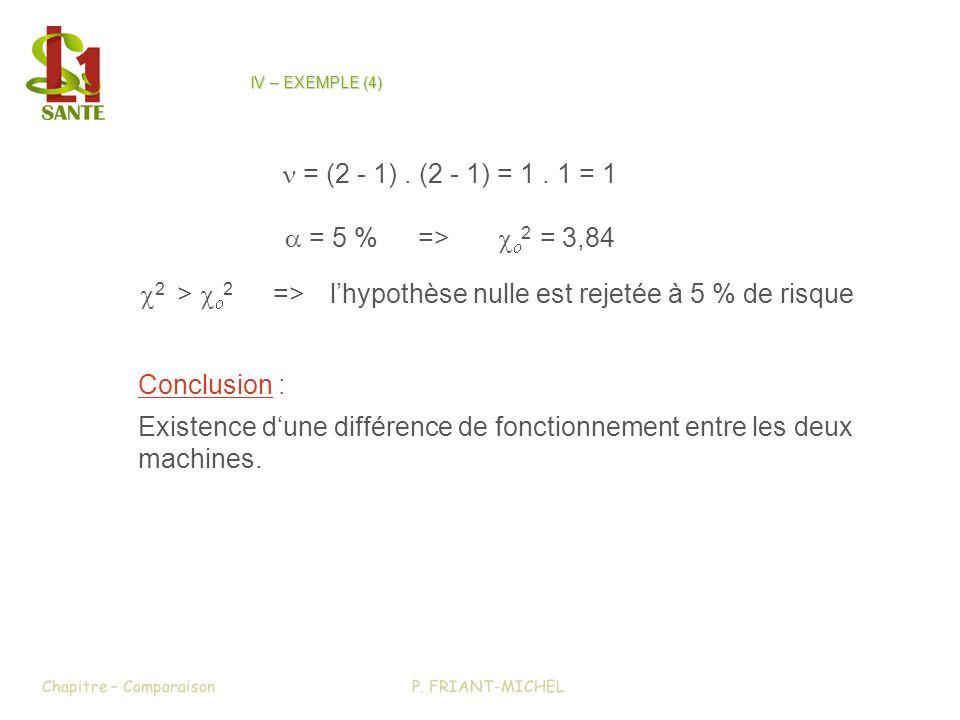 Conclusion : Existence dune différence de fonctionnement entre les deux machines.